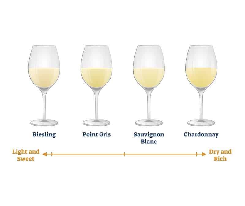 Is Chardonnay Sweet
